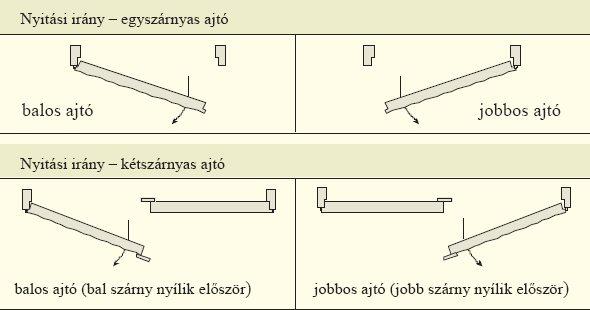 Beltéri ajtók nyitásirányának meghatározása